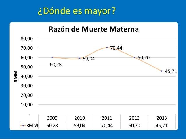 ¿Dónde es mayor? 2009 2010 2011 2012 2013 RMM 60,28 59,04 70,44 60,20 45,71 60,28 59,04 70,44 60,20 45,71 - 10,00 20,00 30...
