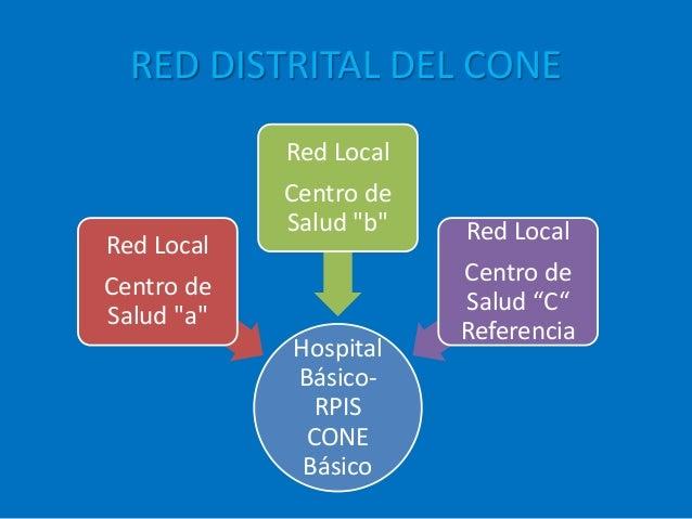 """RED DISTRITAL DEL CONE Hospital Básico- RPIS CONE Básico Red Local Centro de Salud """"a"""" Red Local Centro de Salud """"b"""" Red L..."""