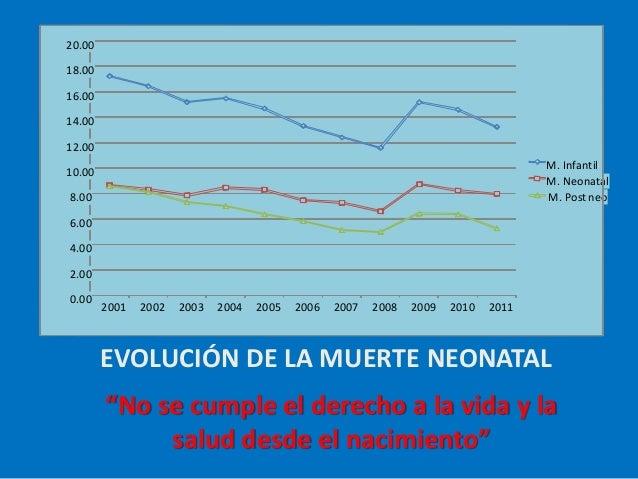 """EVOLUCIÓN DE LA MUERTE NEONATAL """"No se cumple el derecho a la vida y la salud desde el nacimiento"""" 0.00 2.00 4.00 6.00 8.0..."""