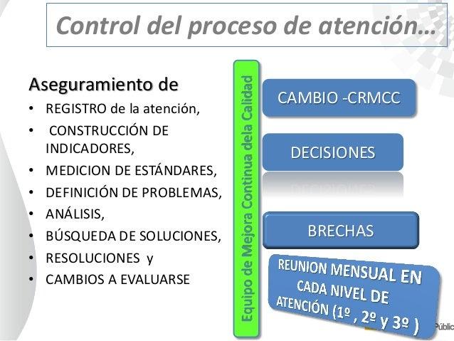 Control del proceso de atención… Aseguramiento de • REGISTRO de la atención, • CONSTRUCCIÓN DE INDICADORES, • MEDICION DE ...