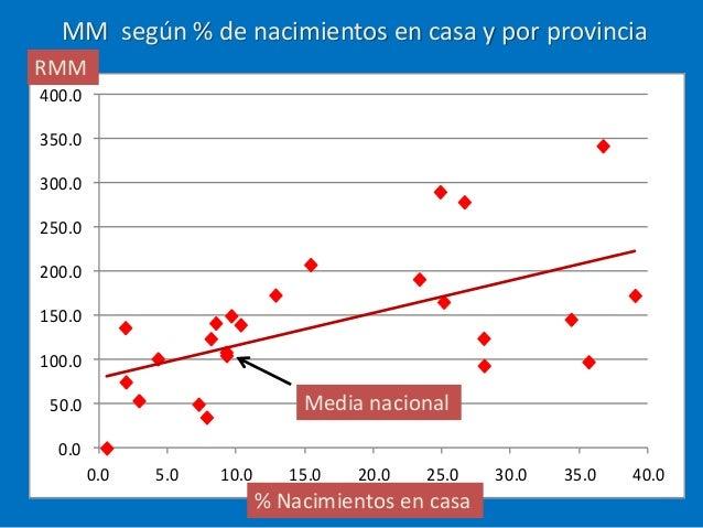 MM según % de nacimientos en casa y por provincia 0.0 50.0 100.0 150.0 200.0 250.0 300.0 350.0 400.0 0.0 5.0 10.0 15.0 20....