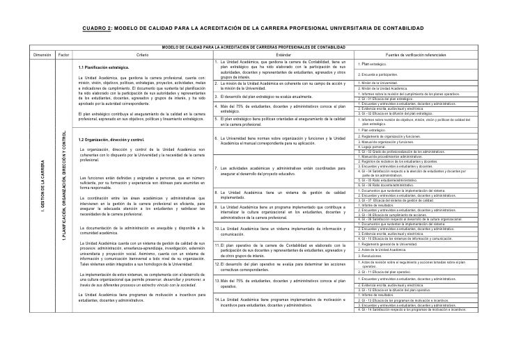 CUADRO 2: MODELO DE CALIDAD PARA LA ACREDITACIÓN DE LA CARRERA PROFESIONAL UNIVERSITARIA DE CONTABILIDAD                  ...
