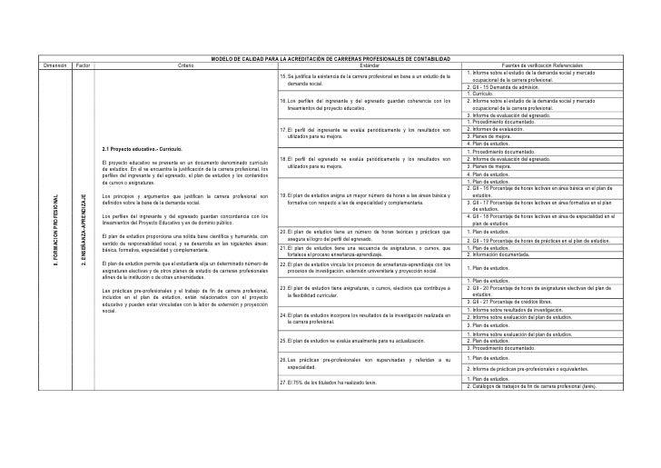 MODELO DE CALIDAD PARA LA ACREDITACIÓN DE CARRERAS PROFESIONALES DE CONTABILIDADDimensión                      Factor     ...