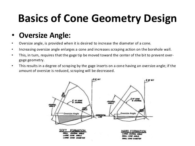 Basics of Cone Geometry Design • Oversize Angle: • Oversize angle, is provided when it is desired to increase the diameter...