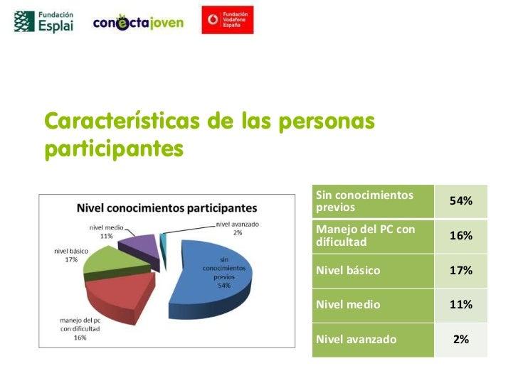 Características de las personasparticipantes                         Sin conocimientos   54%                         previ...