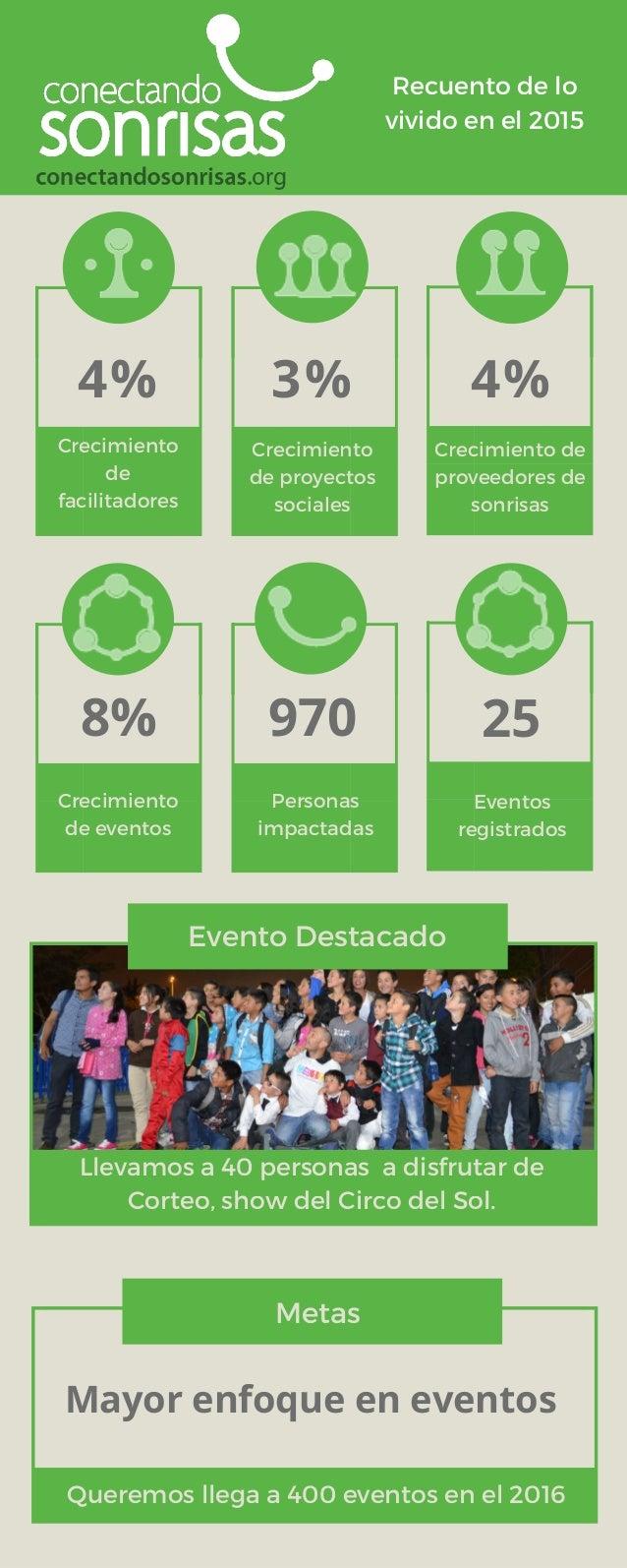 4% 3% 4% Crecimiento de facilitadores 8% Crecimiento de eventos Personas impactadas Eventos registrados Evento Destacado M...