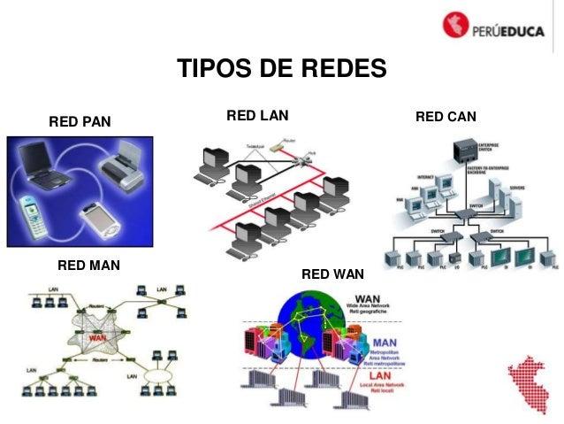 Conectividad De La Red Lan