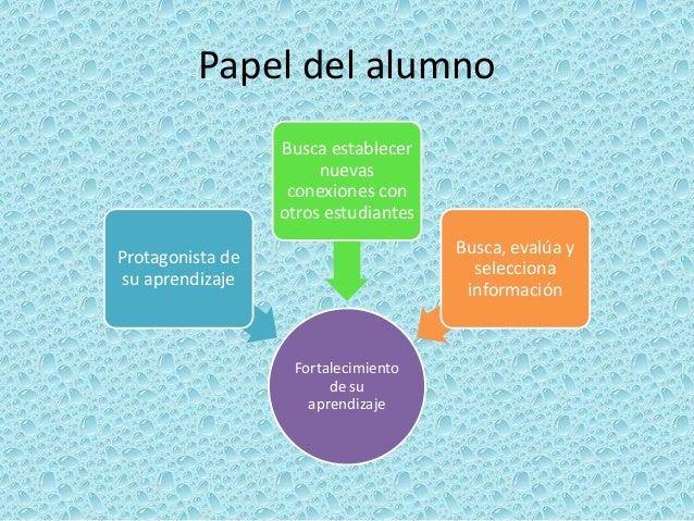 Papel del maestroEnseñar al alumno cómo construir su redEnseñar cómo aprovechar las oportunidades de aprendizajeGuiar ante...