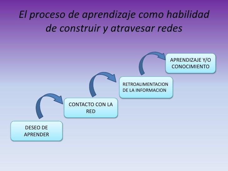 La información actualizada y precisa es la intención de todas las actividades del proceso conectivista.