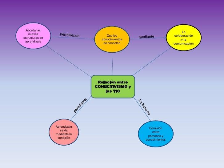 La habilidad para ver las conexiones entre los campos, ideas y conceptos es primordial.