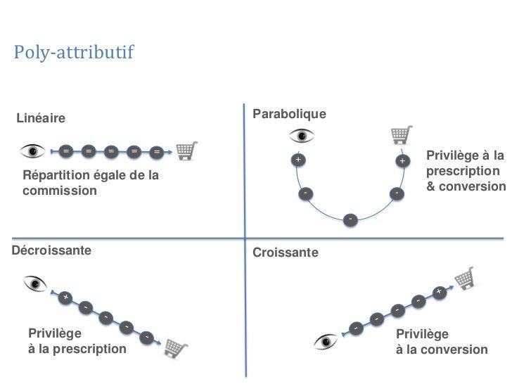 Poly-attributifLinéaire                      Parabolique        =   =   =     =   =                                    +  ...