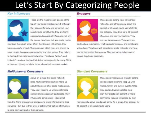 categorizing people