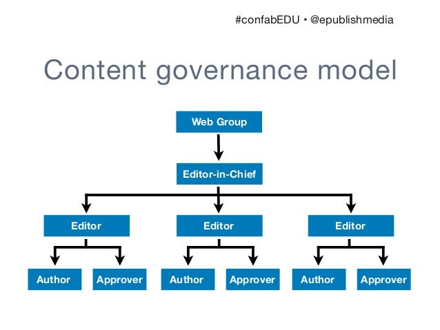 Training The Missing Element Of Content Governance