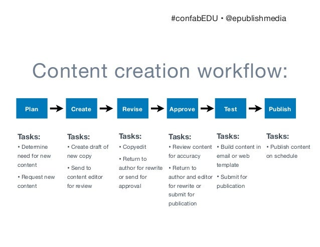 Bare Bones Content Strategy How To Create A Sustainable Governance P - Web content strategy template