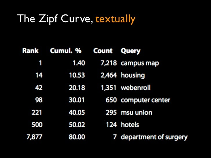 The Zipf Curve, textually