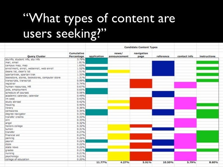 """What types of content areusers seeking?"""