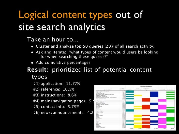 Logical content types out ofsite search analytics Take an hour to...  • Cluster and analyze top 50 queries (20% of all sea...