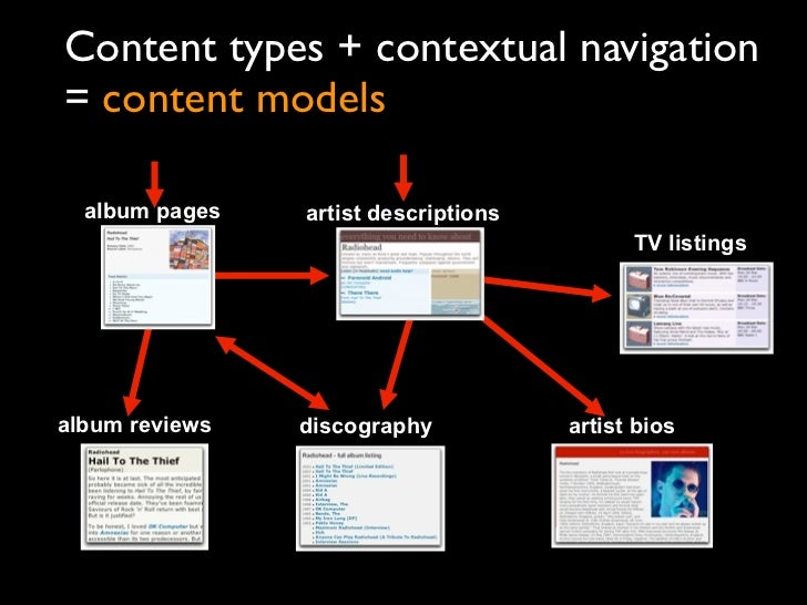 Content types + contextual navigation= content models  album pages   artist descriptions                                  ...