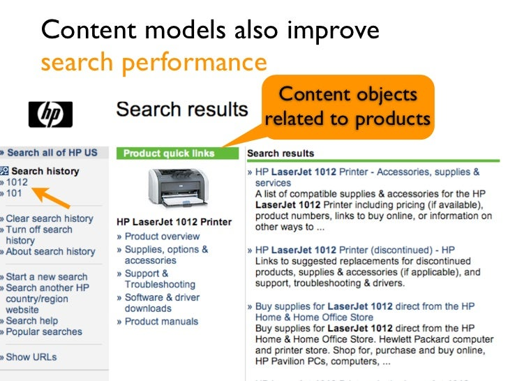 Content models also improvesearch performance                   Content objects                 related to products