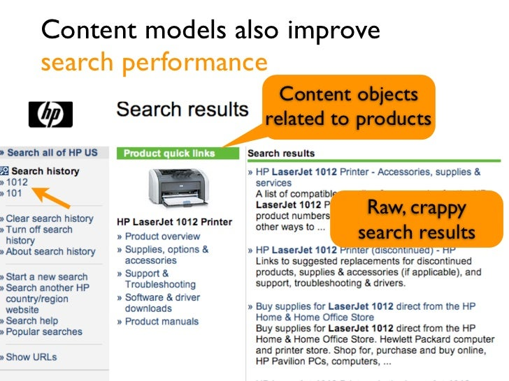 Content models also improvesearch performance                   Content objects                 related to products       ...
