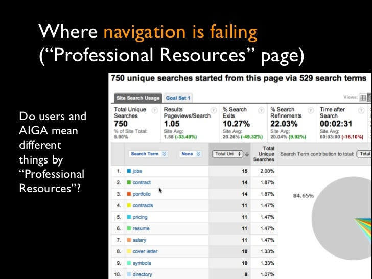 "Where navigation is failing   (""Professional Resources"" page)Do users andAIGA meandifferentthings by""ProfessionalResources""?"