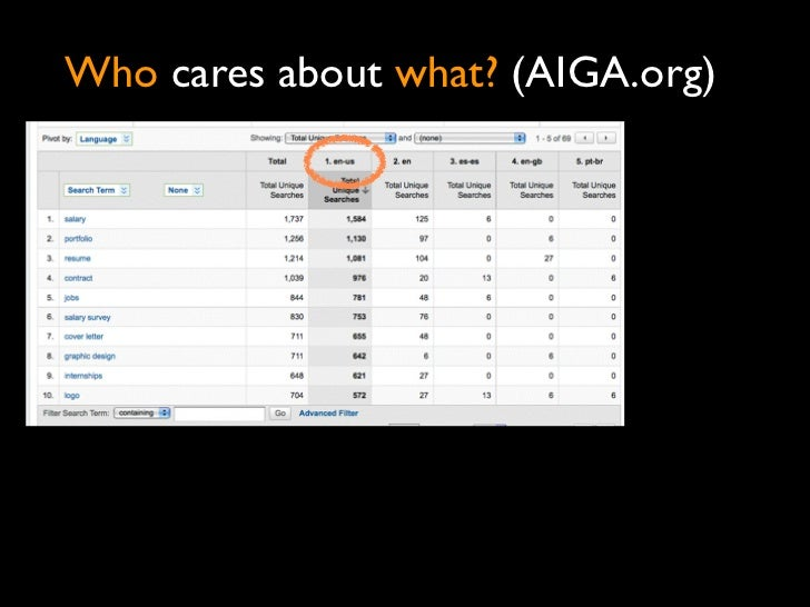 Who cares about what? (AIGA.org)