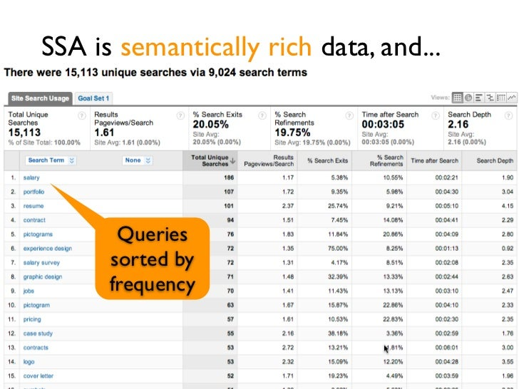 SSA is semantically rich data, and...       Queries      sorted by      frequency