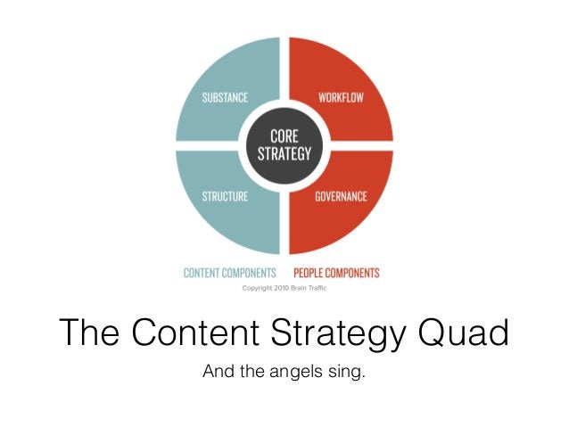 The Content Strategy Quad And the angels sing.