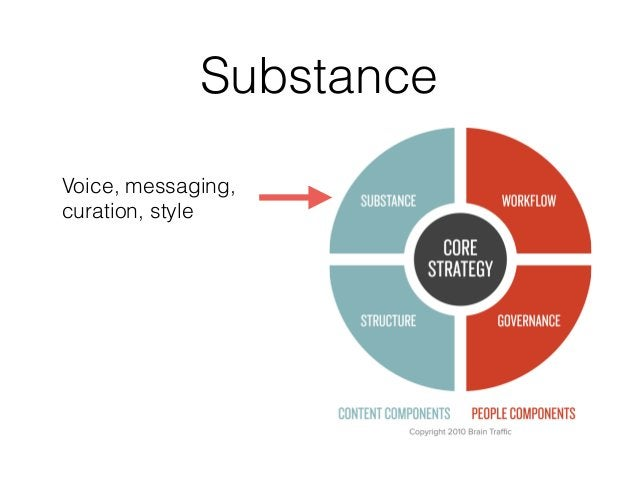 Substance Voice, messaging, curation, style