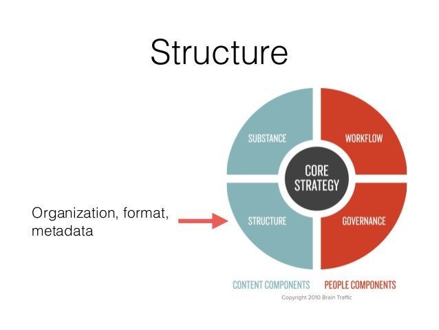 Structure Organization, format, metadata
