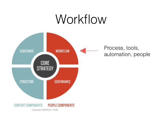 Workflow Process, tools, automation, people
