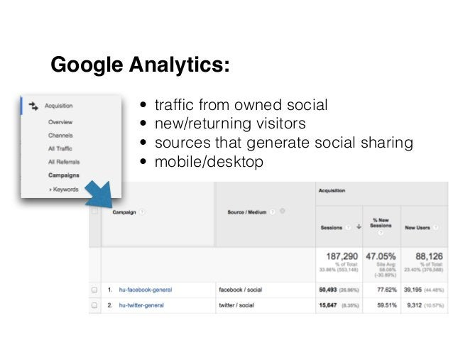 Google Analytics: • traffic from owned social • new/returning visitors • sources that generate social sharing • mobile/desk...