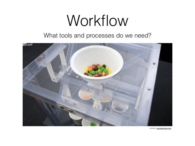 Workflow What tools and processes do we need? source: pandawhale.com