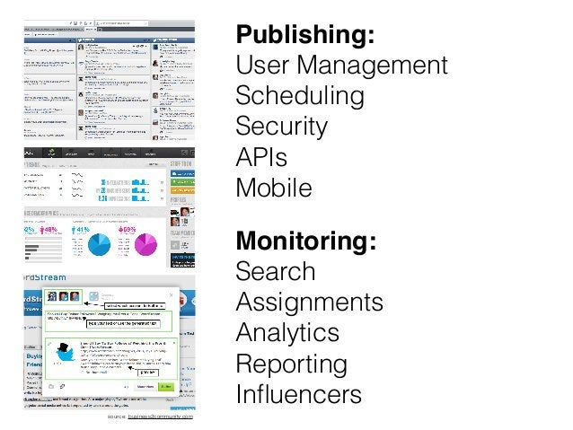 source: business2community.com Publishing: User Management Scheduling Security APIs Mobile Monitoring: Search Assig...