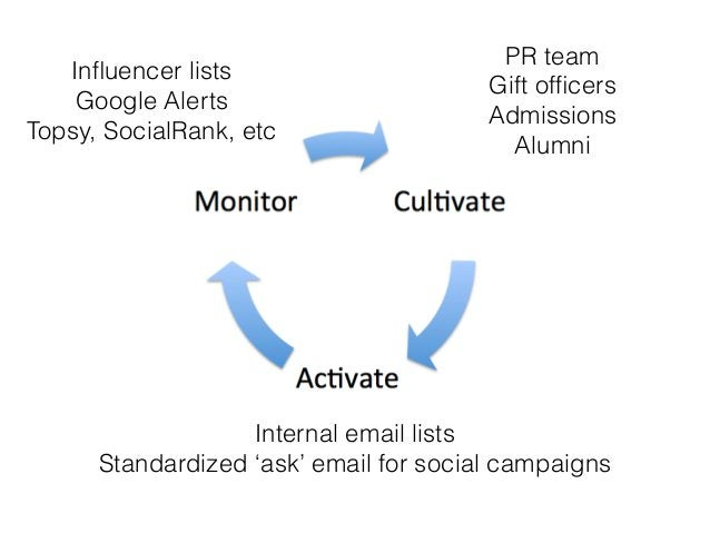 Influencer lists Google Alerts Topsy, SocialRank, etc Internal email lists Standardized 'ask' email for social campaigns PR...
