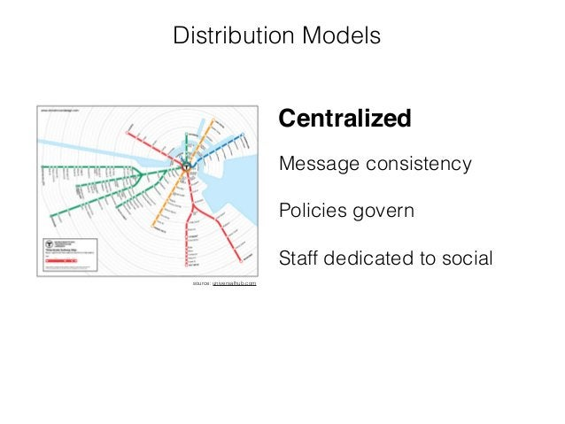 Distribution Models source: universalhub.com Message consistency ! Policies govern ! Staff dedicated to social Centralized