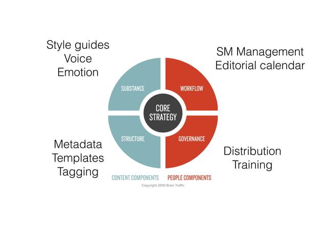 Style guides Voice Emotion Metadata Templates Tagging SM Management Editorial calendar Distribution Training