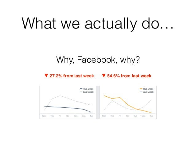 What we actually do… Why, Facebook, why? ▼ 27.2% from last week ▼ 54.6% from last week