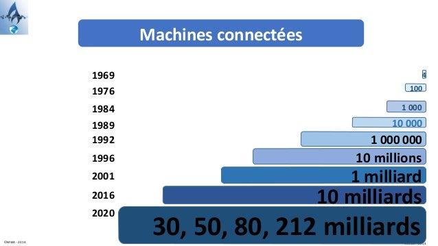 Machines connectées ©MWA - 2014 41969 1001976 1 0001984 10 0001989 1 000 0001992 10 millions1996 1 milliard2001 10 milliar...