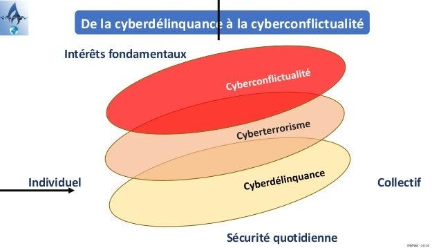 De la cyberdélinquance à la cyberconflictualité Intérêts fondamentaux ©MWA - 2014 Individuel Collectif Sécurité quotidienne