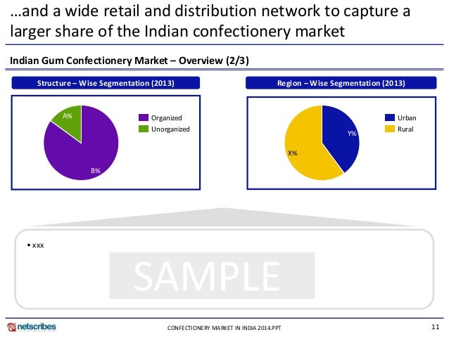 market insights confectionery in india Consumer and market insights: confectionery in china is an analytical report by canadean that provides extensive and highly detailed current and future market trends in the chinese market.