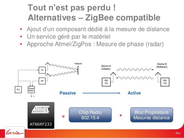 Techno- logie  Description  Performances  Coût  Précision  Temps de convergence  Echelle de couverture  Tolérance aux envi...
