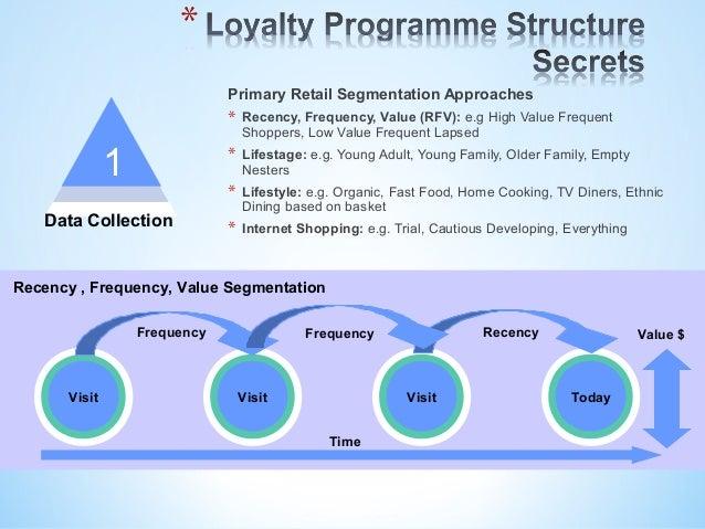 Loyalty programme marketing loyalty mechanics 3 20 lucky chance card colourmoves
