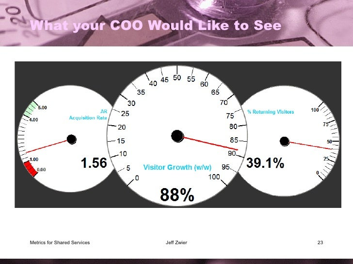 What your COO Would Like to See Metrics for Shared Services Jeff Zwier