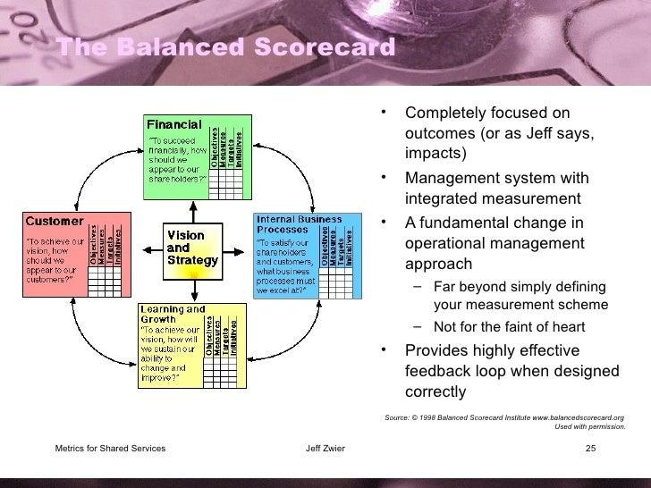 The Balanced Scorecard <ul><li>Completely focused on outcomes (or as Jeff says, impacts) </li></ul><ul><li>Management syst...
