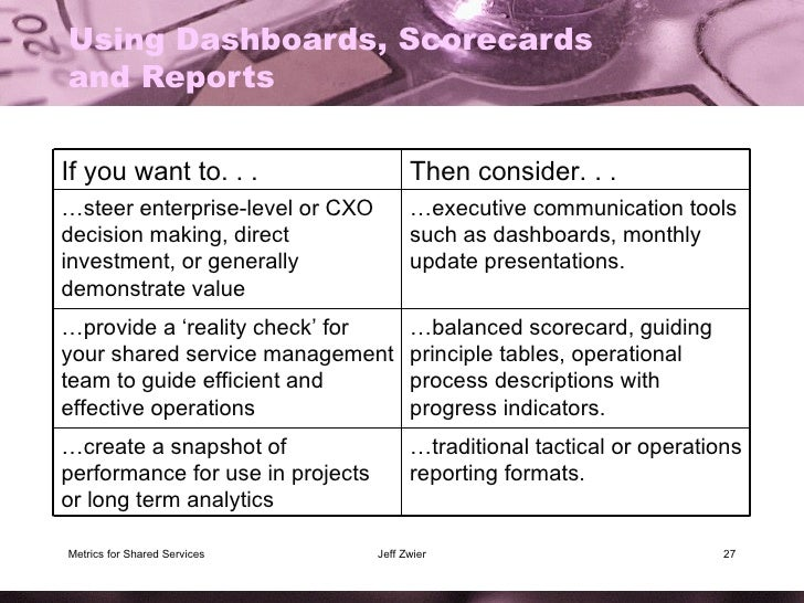 Using Dashboards, Scorecards and Reports Metrics for Shared Services Jeff Zwier If you want to. . . Then consider. . . … s...