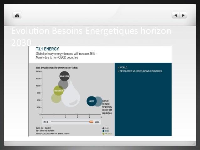 Evolu2on  Besoins  Energe2ques  horizon  2030