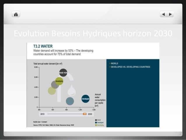 Evolu2on  Besoins  Hydriques  horizon  2030