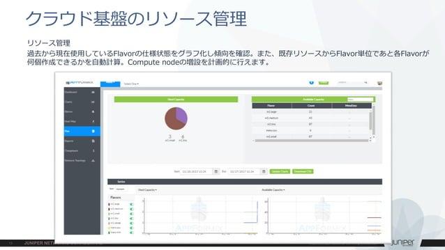 リソース管理 過去から現在使用しているFlavorの仕様状態をグラフ化し傾向を確認。また、既存リソースからFlavor単位であと各Flavorが 何個作成できるかを自動計算。Compute nodeの増設を計画的に行えます。 クラウド基盤のリソ...