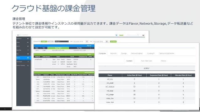 課金管理 テナント単位で課金情報やインスタンスの使用量が出力できます。課金データはFlavor,Network,Storage,データ転送量など を組み合わせて設定が可能です。 クラウド基盤の課金管理